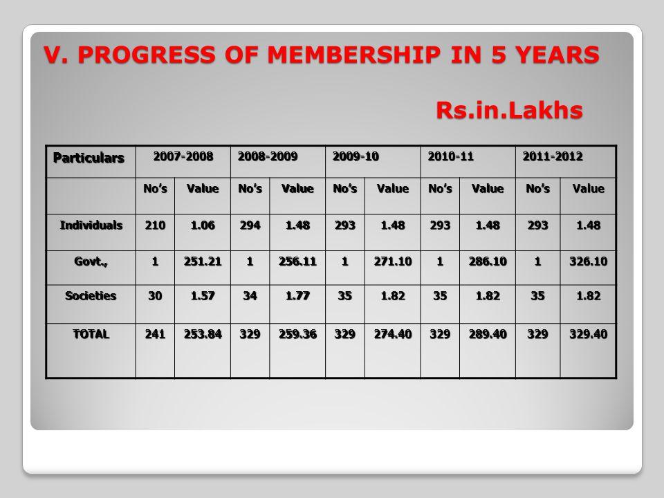 V. PROGRESS OF MEMBERSHIP IN 5 YEARS Rs.in.Lakhs