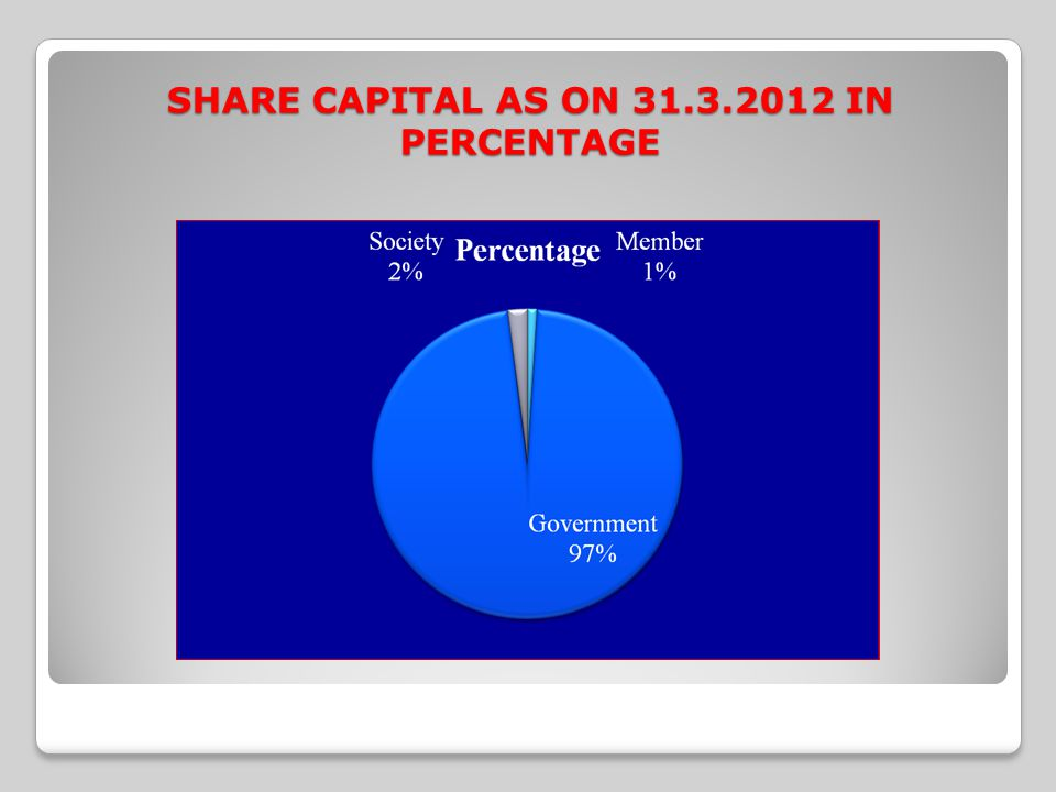 SHARE CAPITAL AS ON 31.3.2012 IN PERCENTAGE