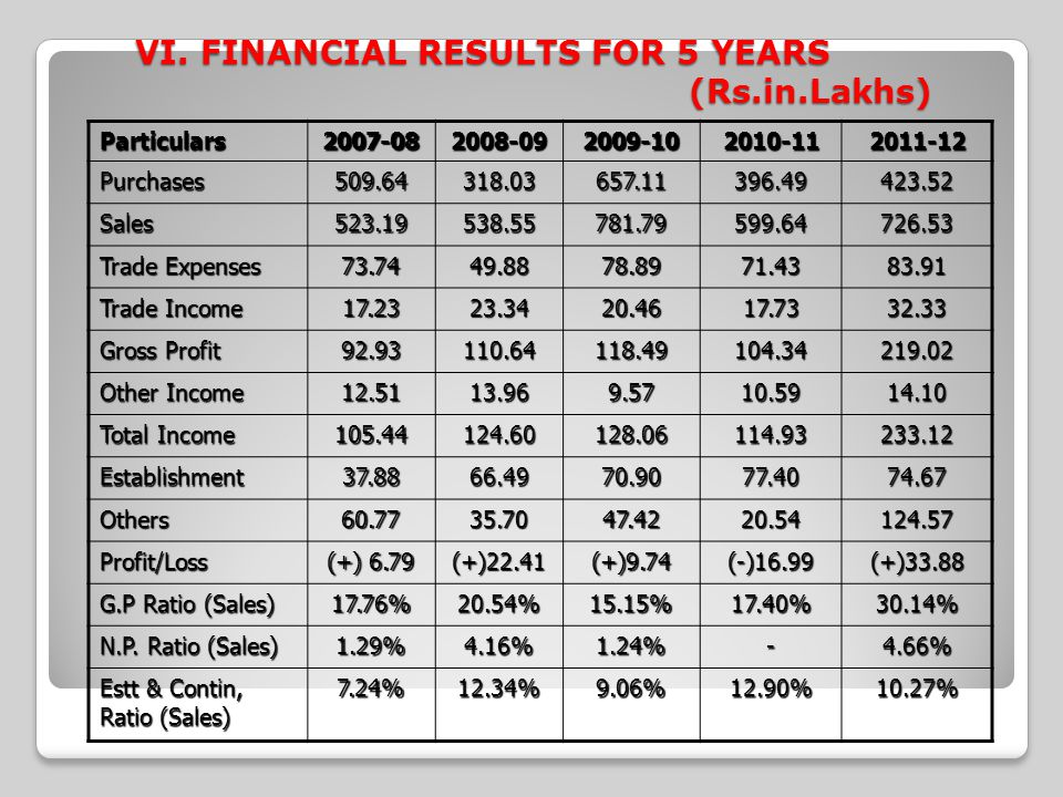 VI. FINANCIAL RESULTS FOR 5 YEARS (Rs.in.Lakhs)
