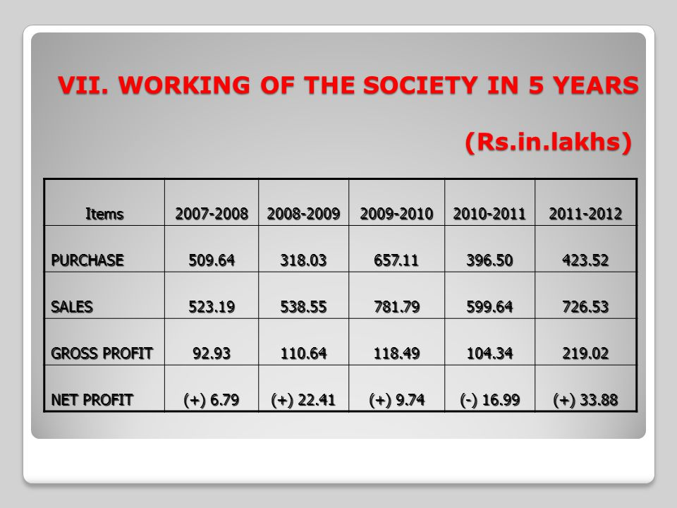 VII. WORKING OF THE SOCIETY IN 5 YEARS (Rs.in.lakhs)