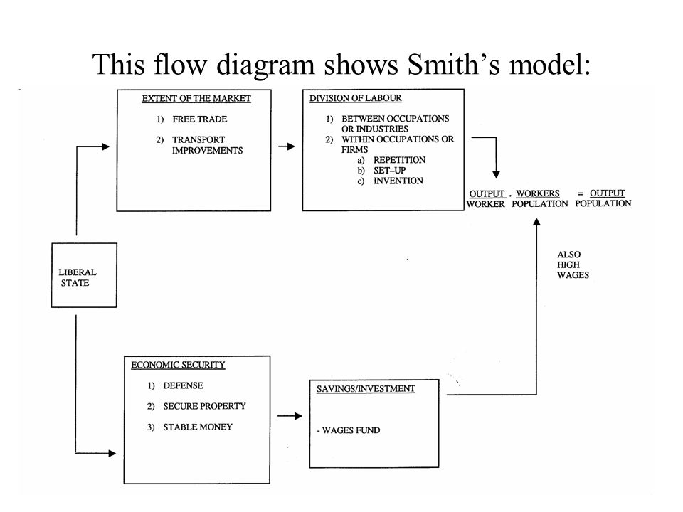 This flow diagram shows Smith's model: