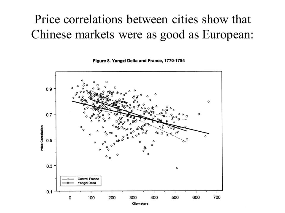 Price correlations between cities show that Chinese markets were as good as European: