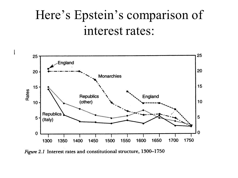 Here's Epstein's comparison of interest rates: