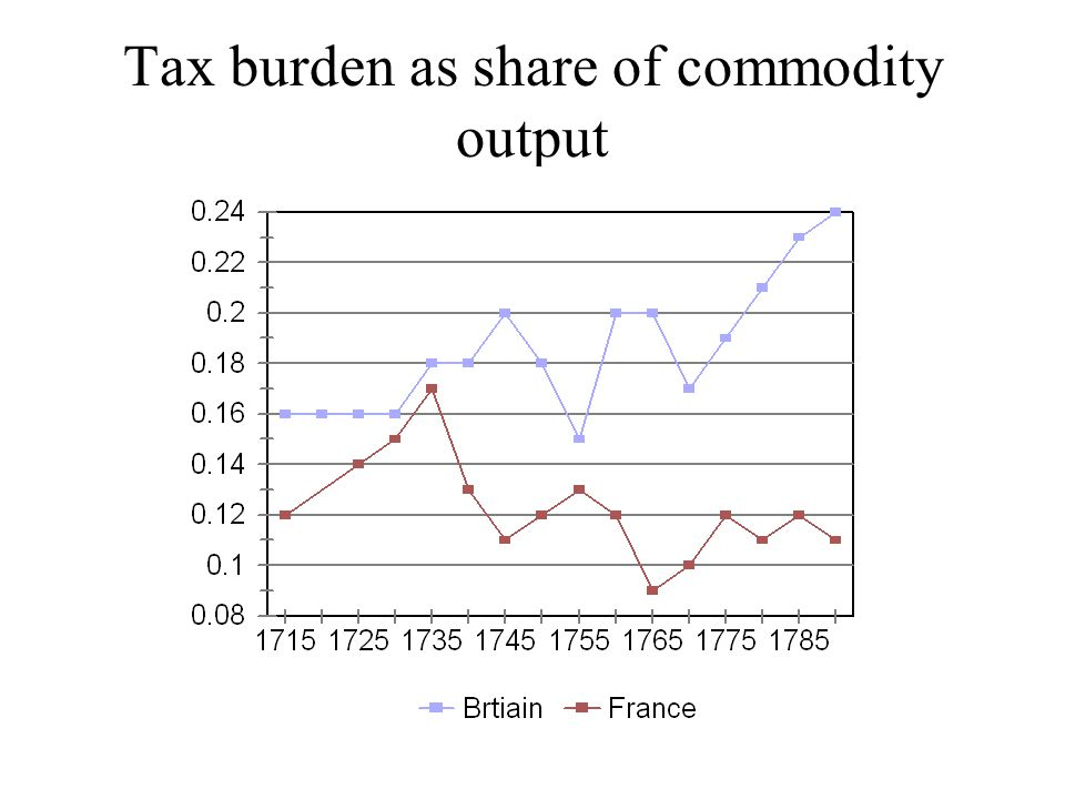 Tax burden as share of commodity output