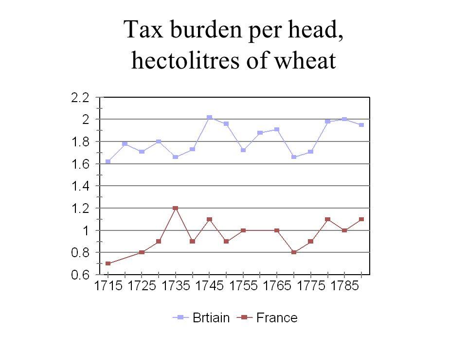 Tax burden per head, hectolitres of wheat