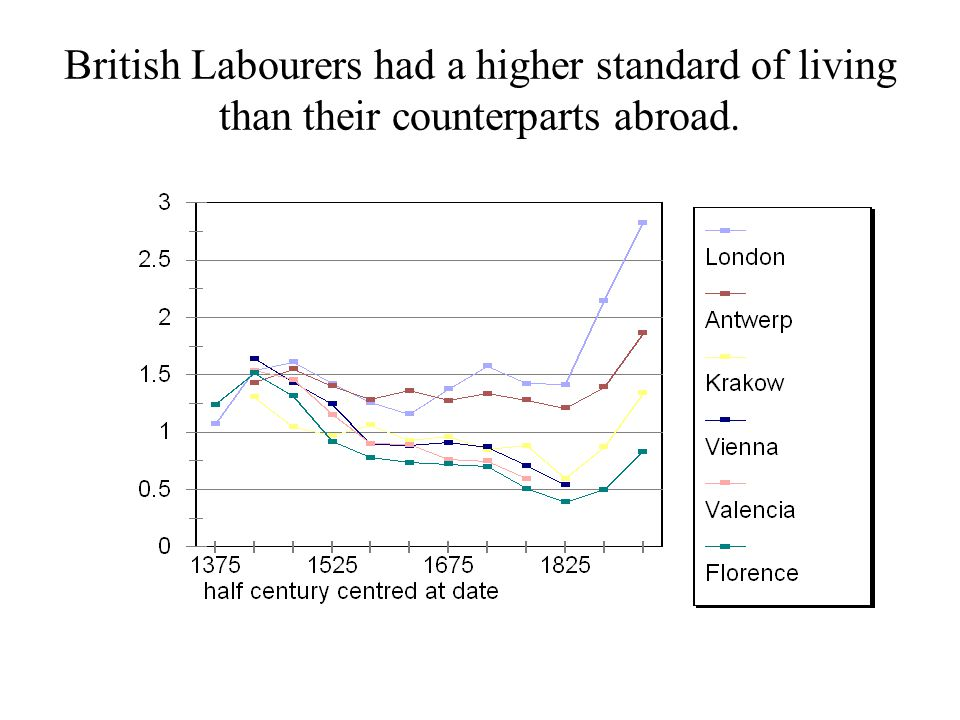 British Labourers had a higher standard of living than their counterparts abroad.