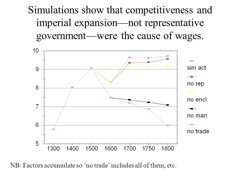 Simulations show that competitiveness and imperial expansion—not representative government—were the cause of wages.