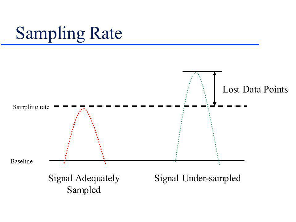 Sampling Rate Lost Data Points Signal Adequately Sampled