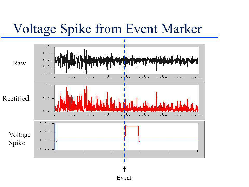 Voltage Spike from Event Marker