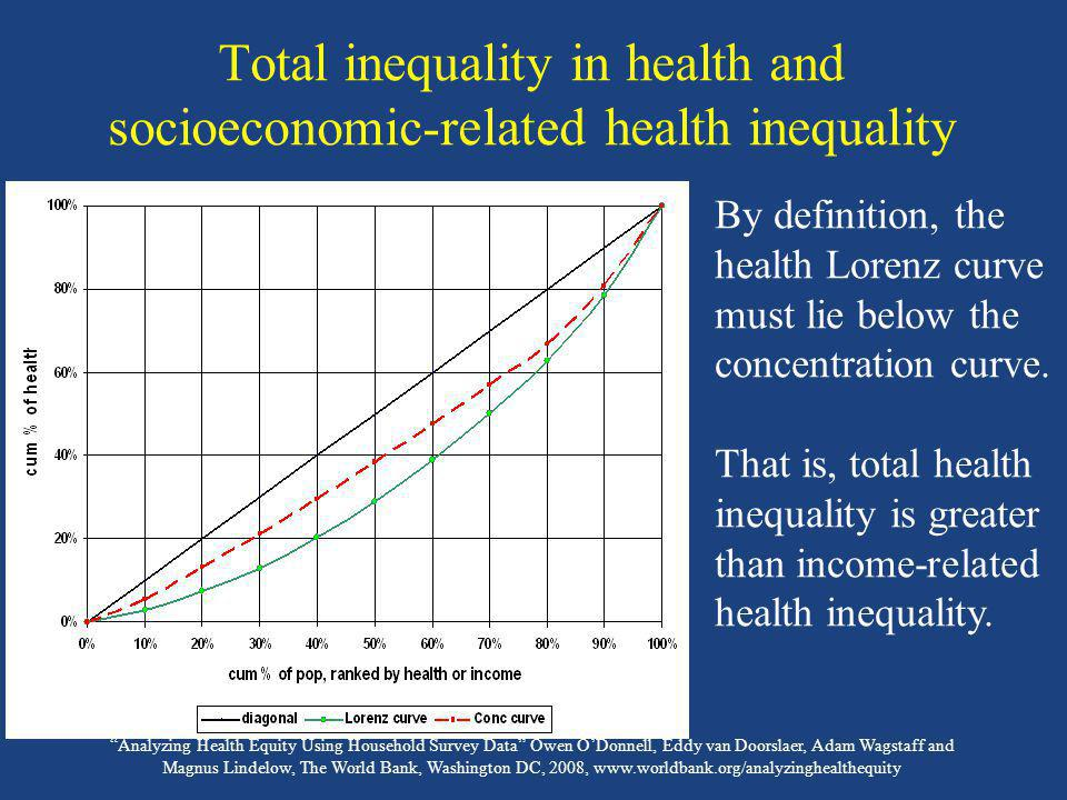 Total inequality in health and socioeconomic-related health inequality