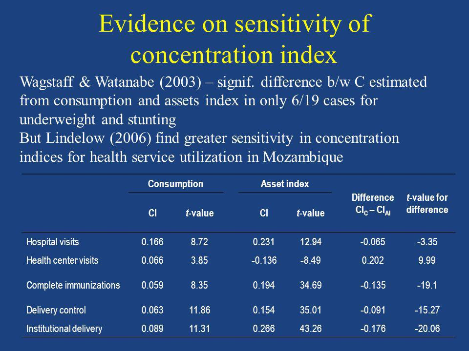 Evidence on sensitivity of concentration index