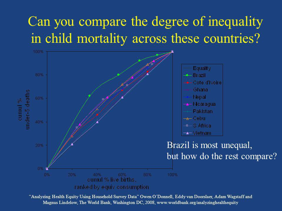 Can you compare the degree of inequality in child mortality across these countries