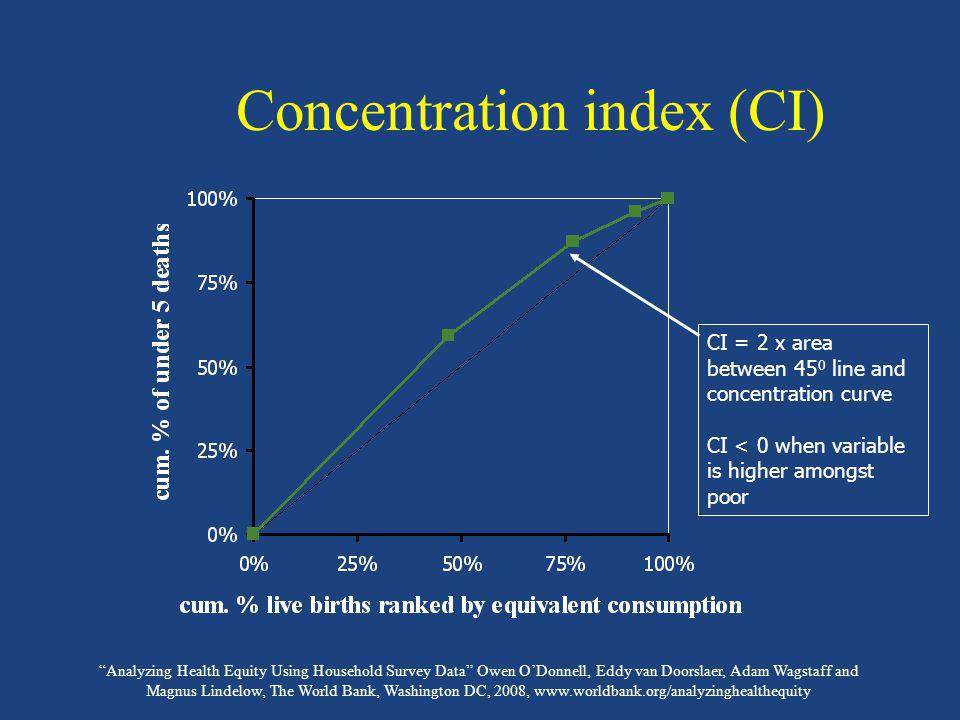 Concentration index (CI)