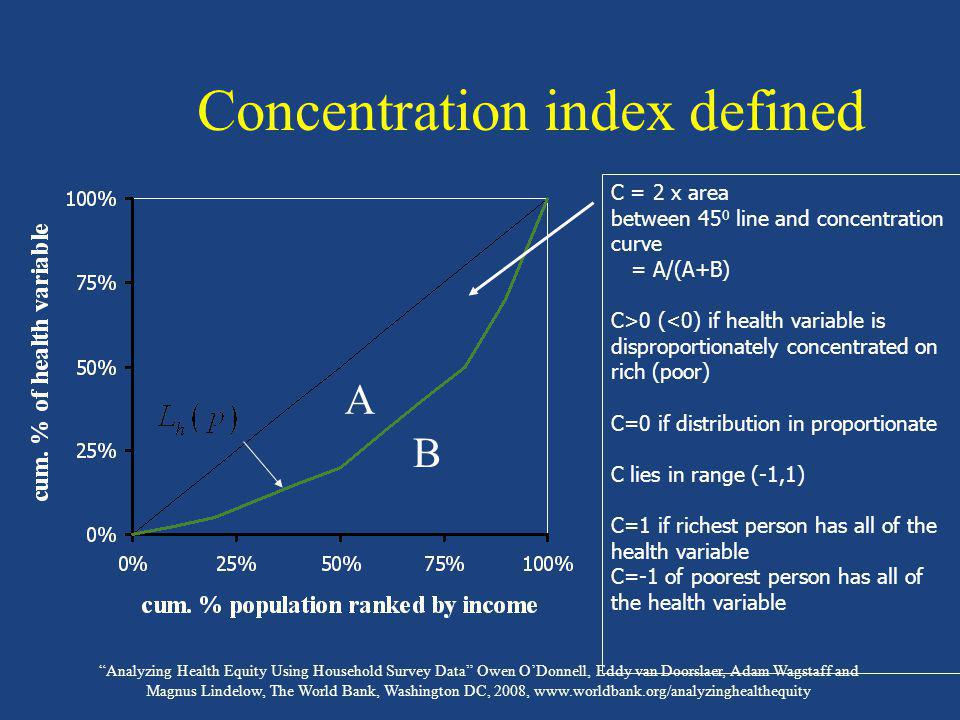 Concentration index defined