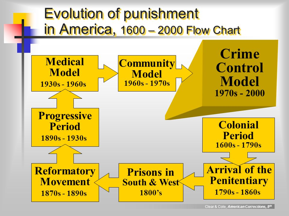 Evolution of punishment in America, 1600 – 2000 Flow Chart