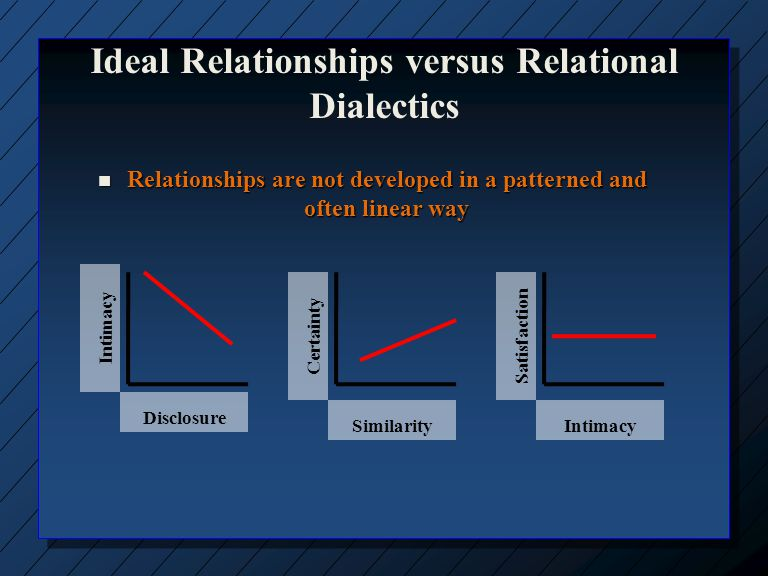 how do the dialectical tensions function in this relationship