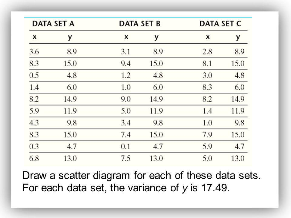 Draw a scatter diagram for each of these data sets