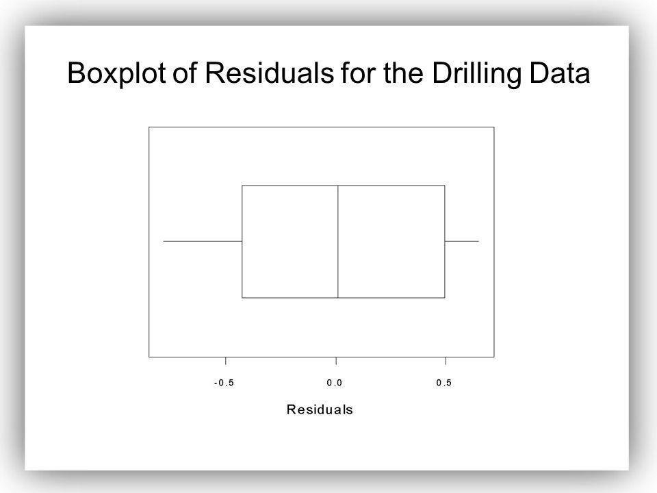 Boxplot of Residuals for the Drilling Data