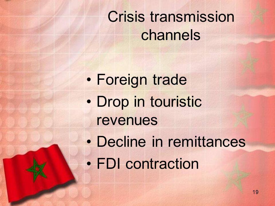 Crisis transmission channels
