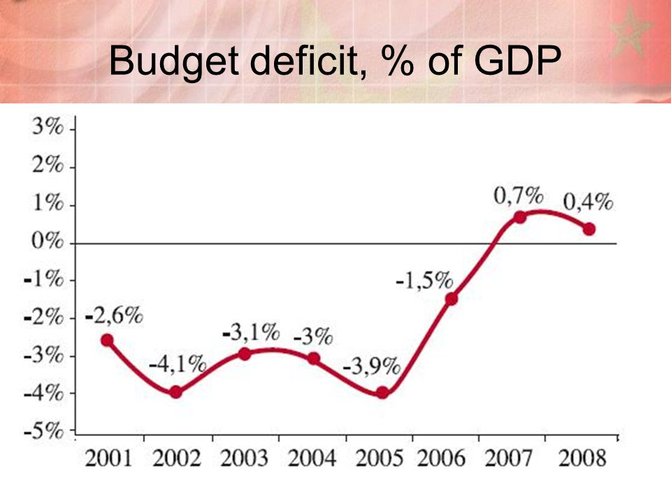 Budget deficit, % of GDP