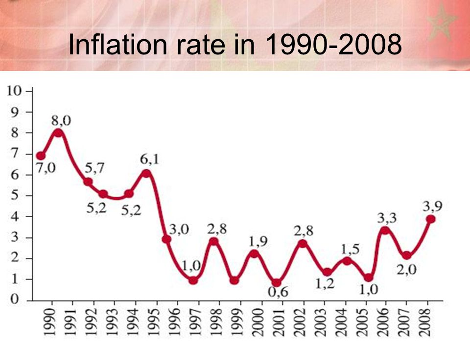 Inflation rate in 1990-2008