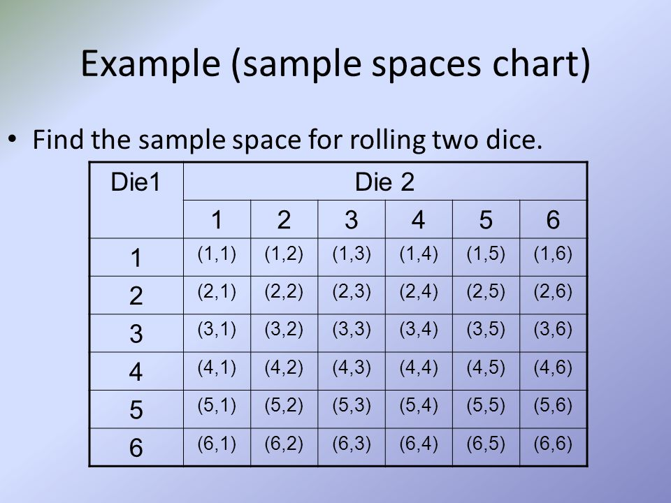 Example (sample spaces chart)