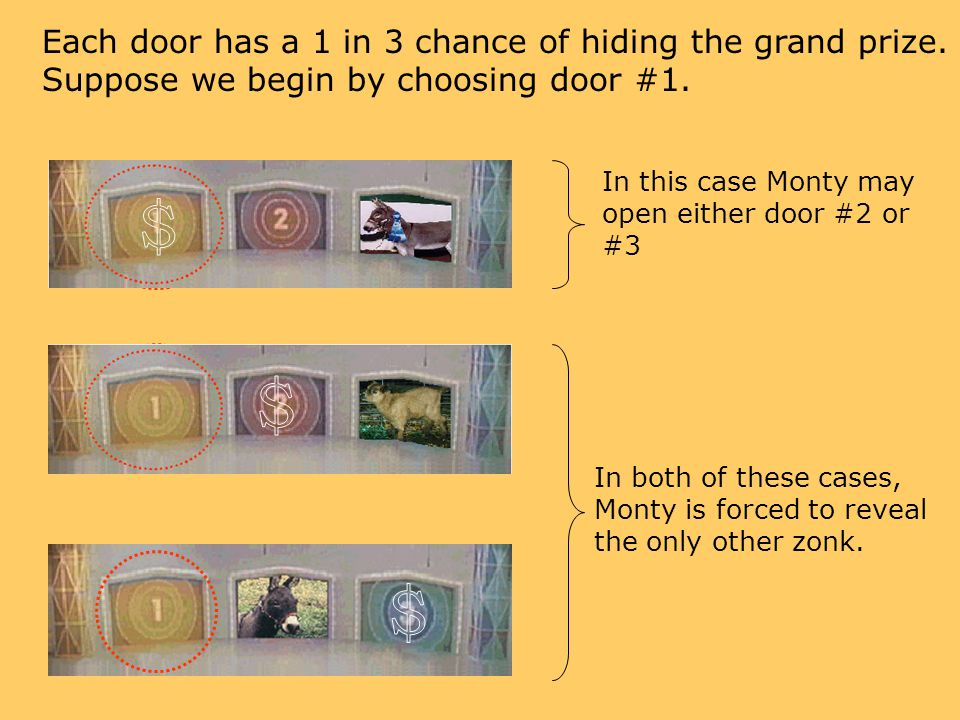 $ $ $ Each door has a 1 in 3 chance of hiding the grand prize.