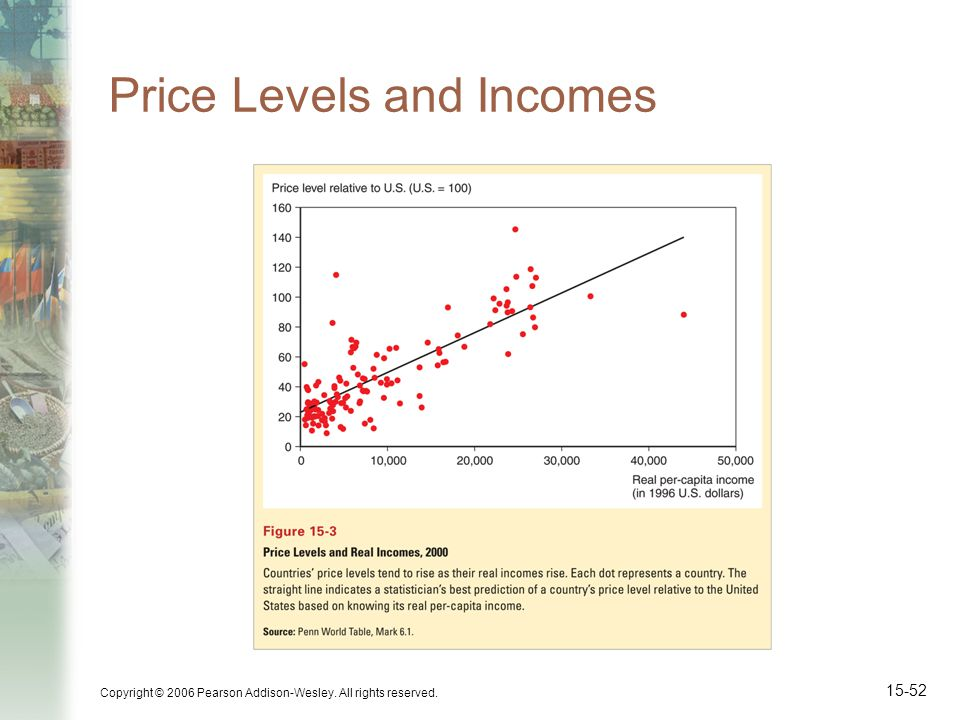 Price Levels and Incomes