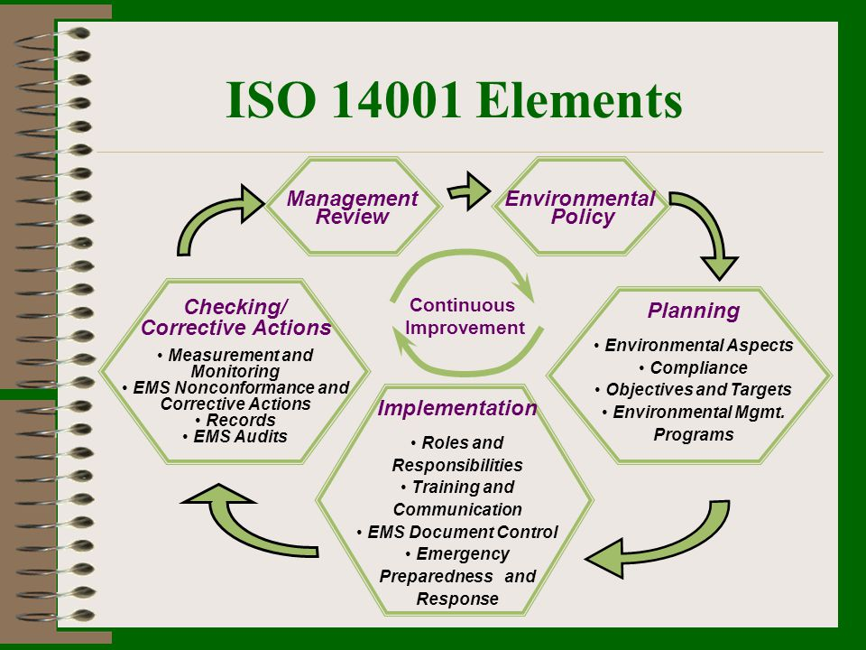 ISO 14001 Elements Management Review Environmental Policy Checking/