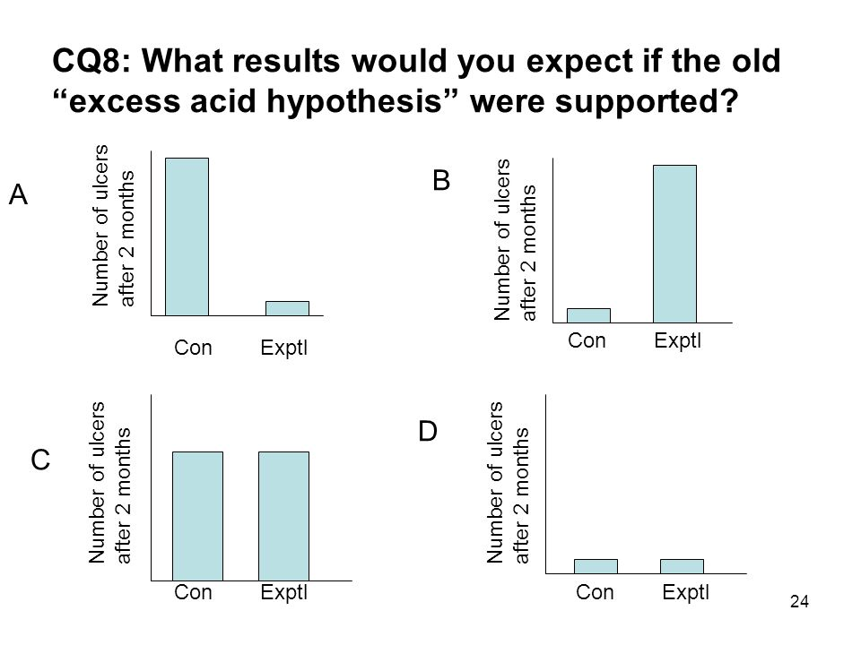 CQ8: What results would you expect if the old excess acid hypothesis were supported