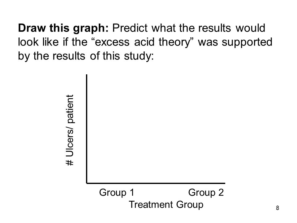 Draw this graph: Predict what the results would look like if the excess acid theory was supported by the results of this study: