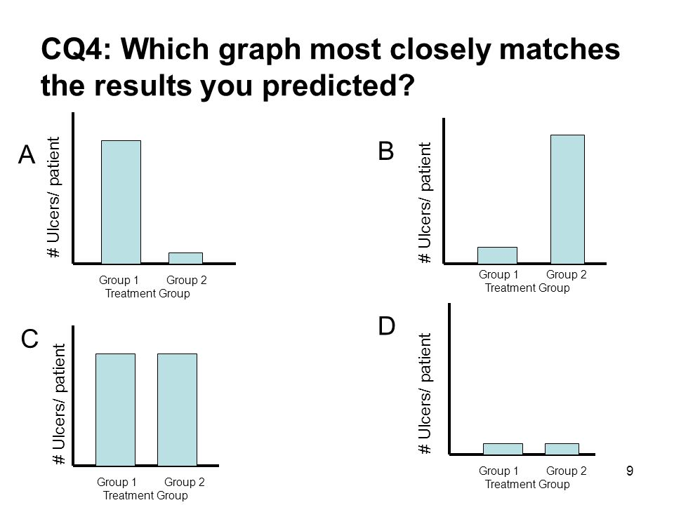 CQ4: Which graph most closely matches the results you predicted