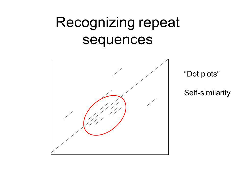 Recognizing repeat sequences