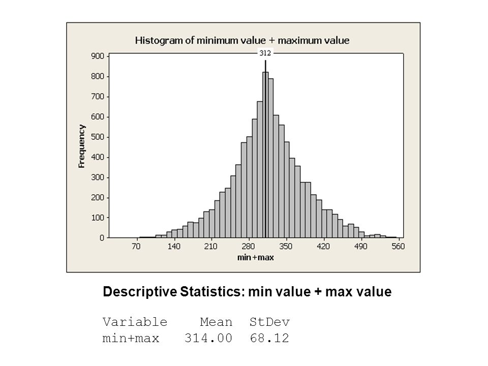 Descriptive Statistics: min value + max value Variable Mean StDev