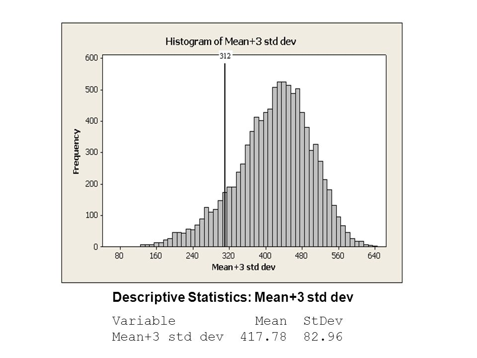 Descriptive Statistics: Mean+3 std dev