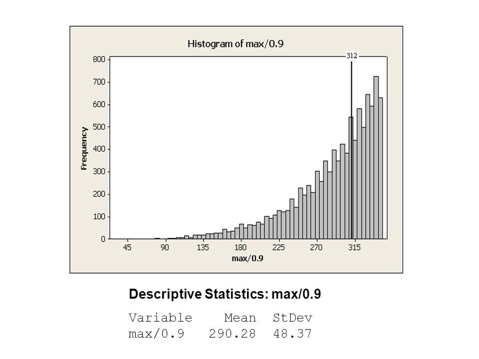 Descriptive Statistics: max/0.9