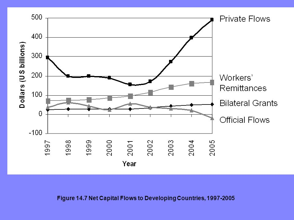 Figure 14.7 Net Capital Flows to Developing Countries, 1997-2005
