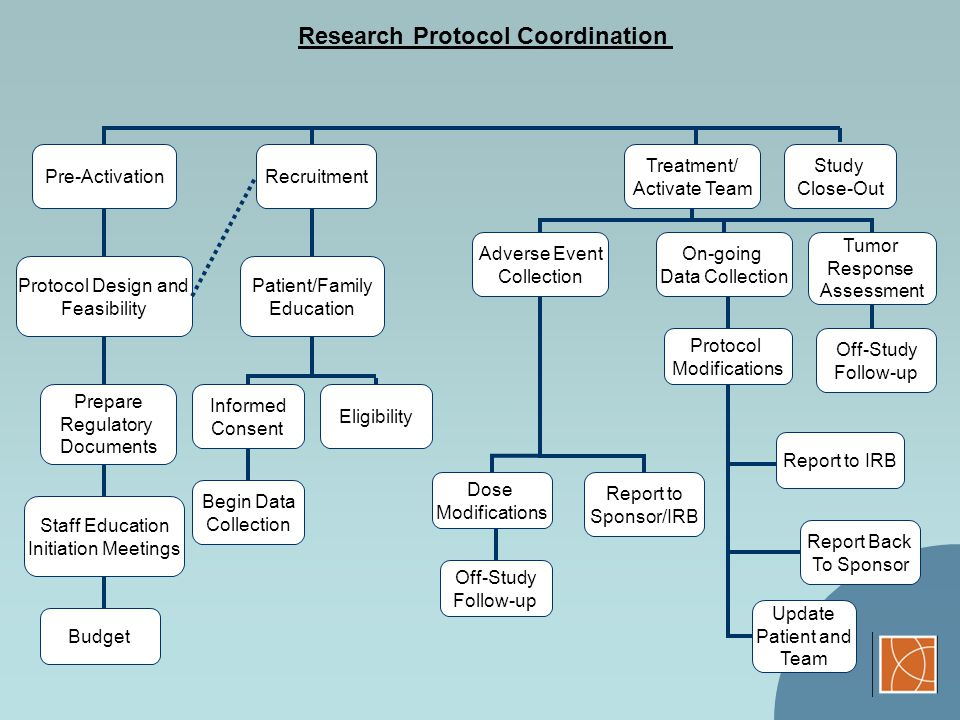 Research Protocol Coordination