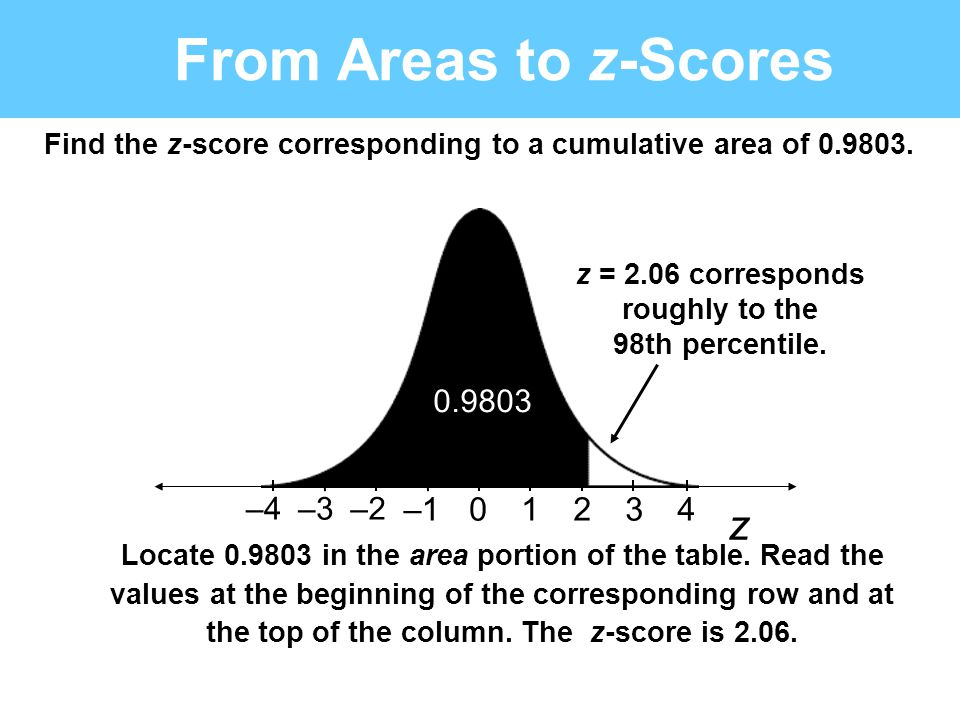 From Areas to z-Scores z –1 1 2 3 4 0.9803 –4 –3 –2