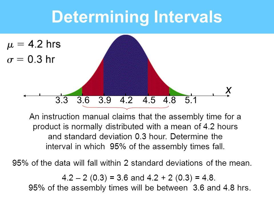Determining Intervals