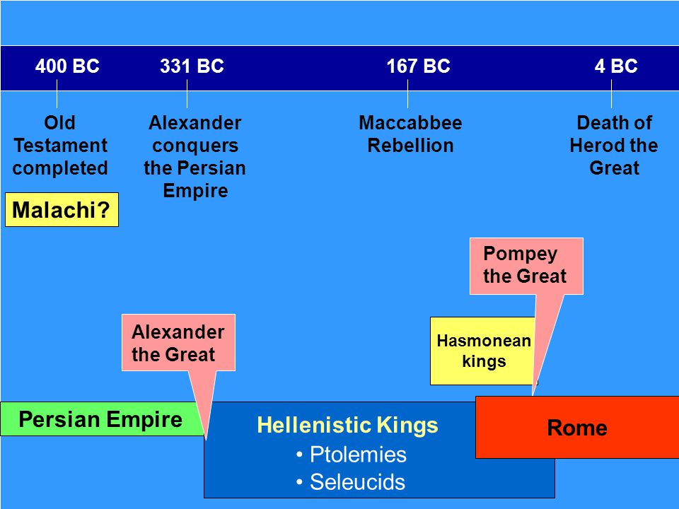 Old Testament completed Death of Herod the Great