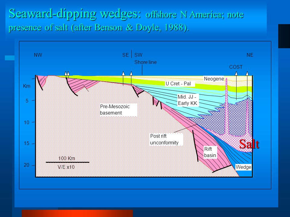Seaward-dipping wedges: offshore N America; note presence of salt (after Benson & Doyle, 1988).