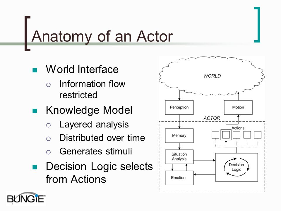 Anatomy of an Actor World Interface Knowledge Model