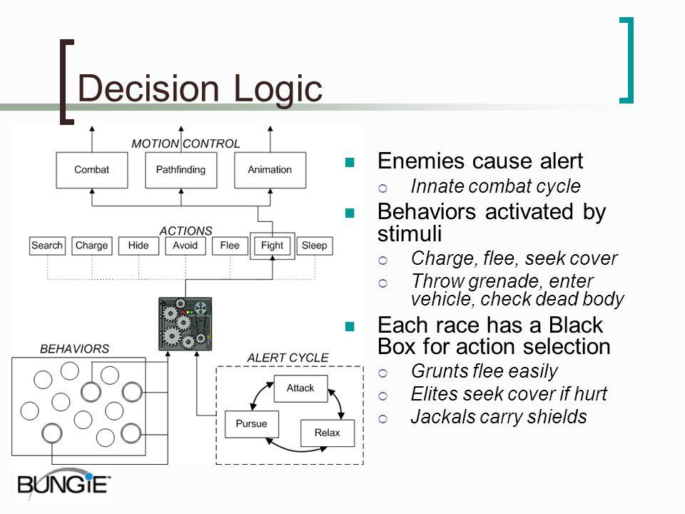 Decision Logic Enemies cause alert Behaviors activated by stimuli