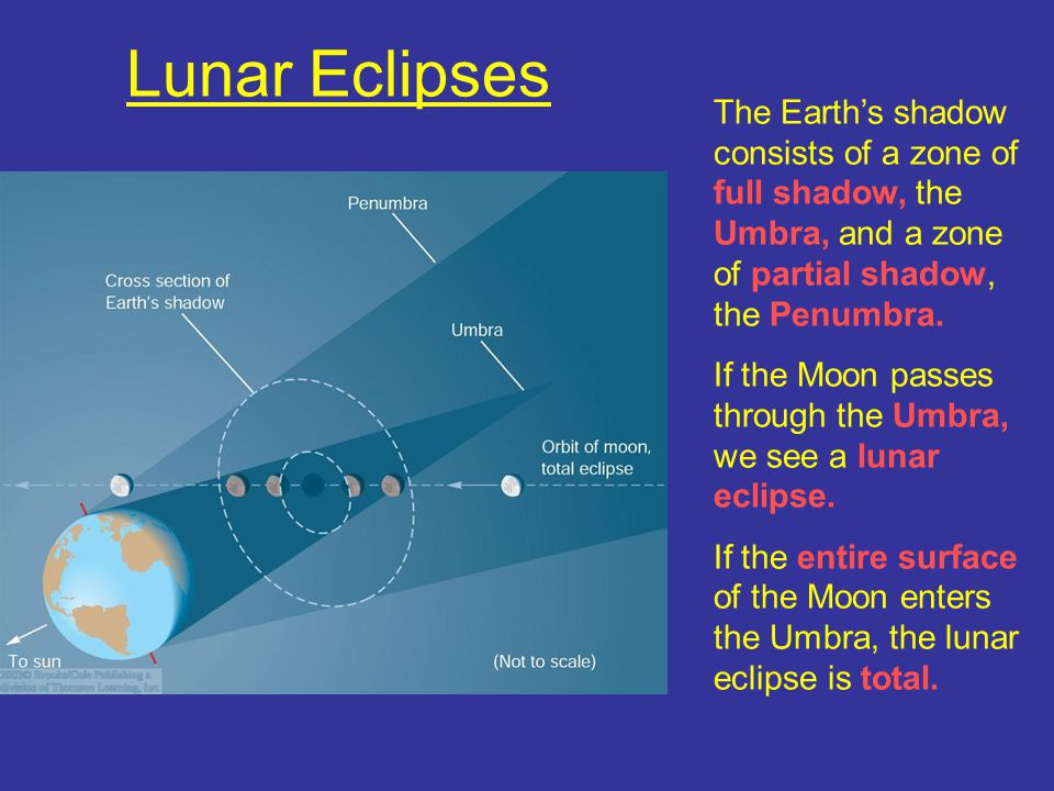 Lunar Eclipses The Earth's shadow consists of a zone of full shadow, the Umbra, and a zone of partial shadow, the Penumbra.