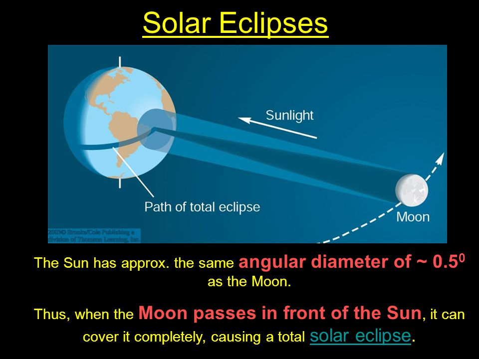 The Sun has approx. the same angular diameter of ~ 0.50 as the Moon.