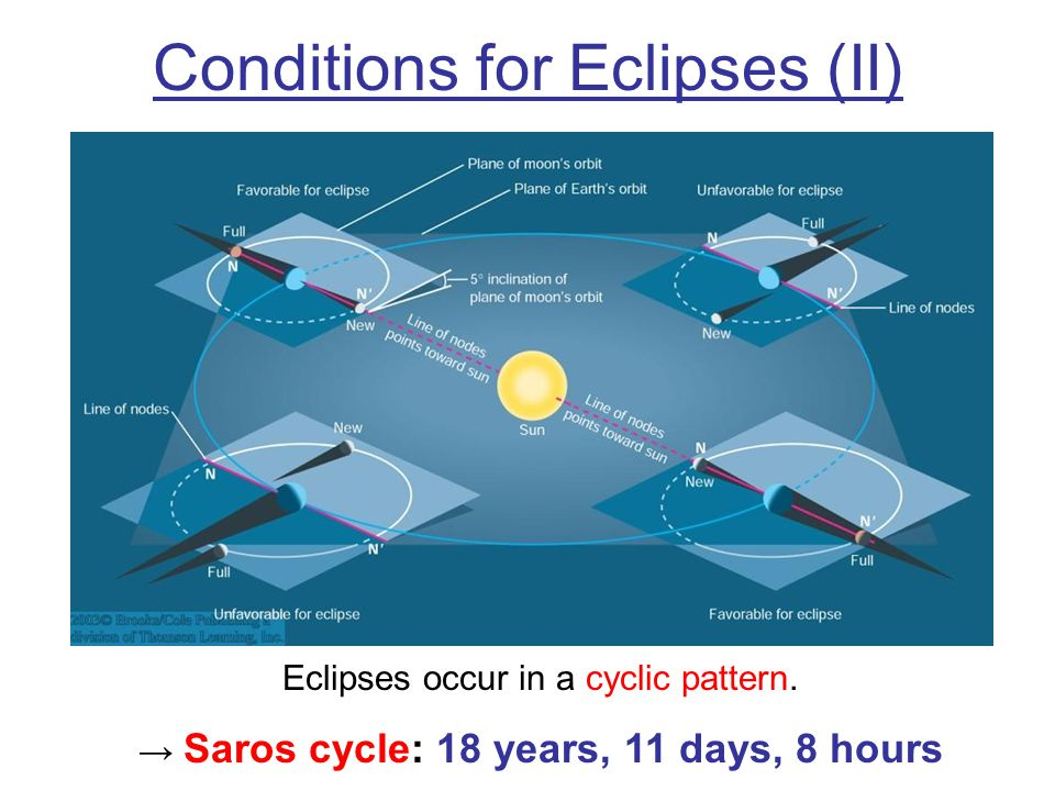 Conditions for Eclipses (II)
