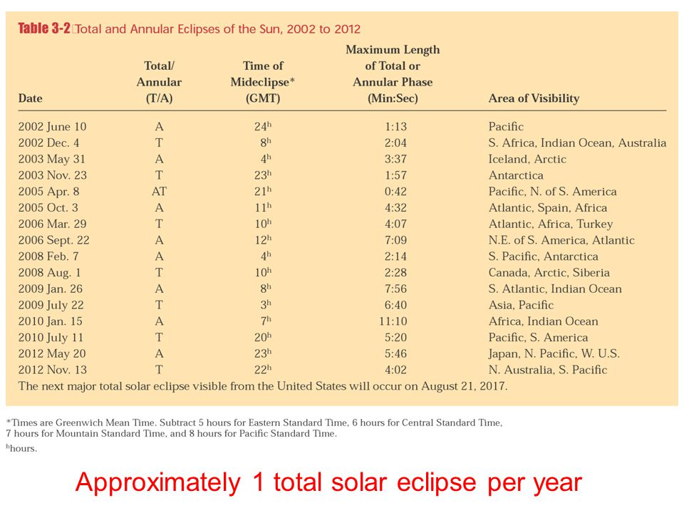 Approximately 1 total solar eclipse per year