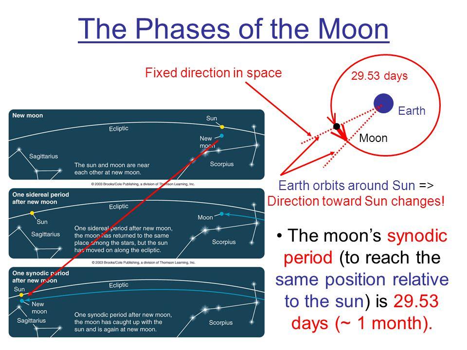 Earth orbits around Sun => Direction toward Sun changes!