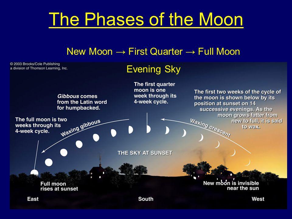 New Moon → First Quarter → Full Moon